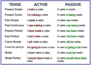 Passive-Voice-English-Lesson-ESLE