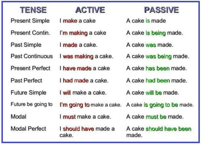 using passive voice in essays Not every sentence that has a form of the verb to be is in passive voice are you surprised.
